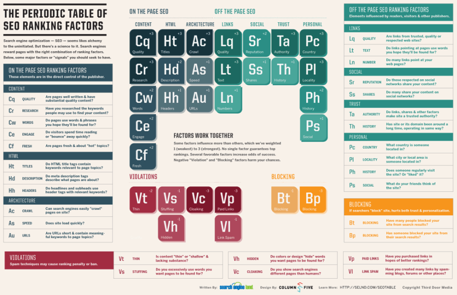 The Periodic Table Of Search Engine Ranking Factors