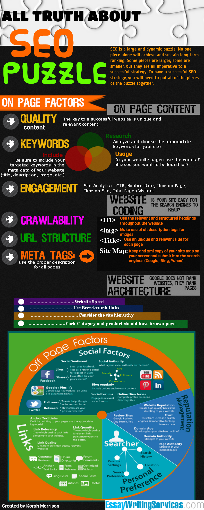 The SEO Puzzle ~ Poster #content #infograph #taolife