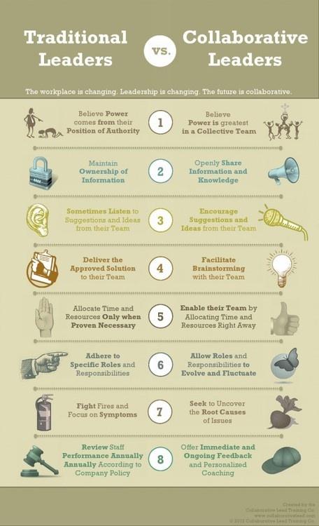 contemporary leadership styles