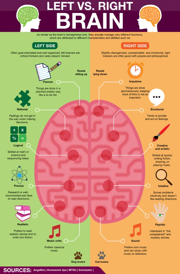 Left Brain vs Right Brain  ~  Poster   #poster #taolife